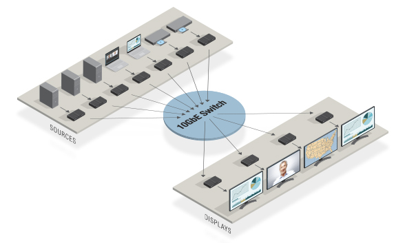 Matrix Switcher Application Diagram