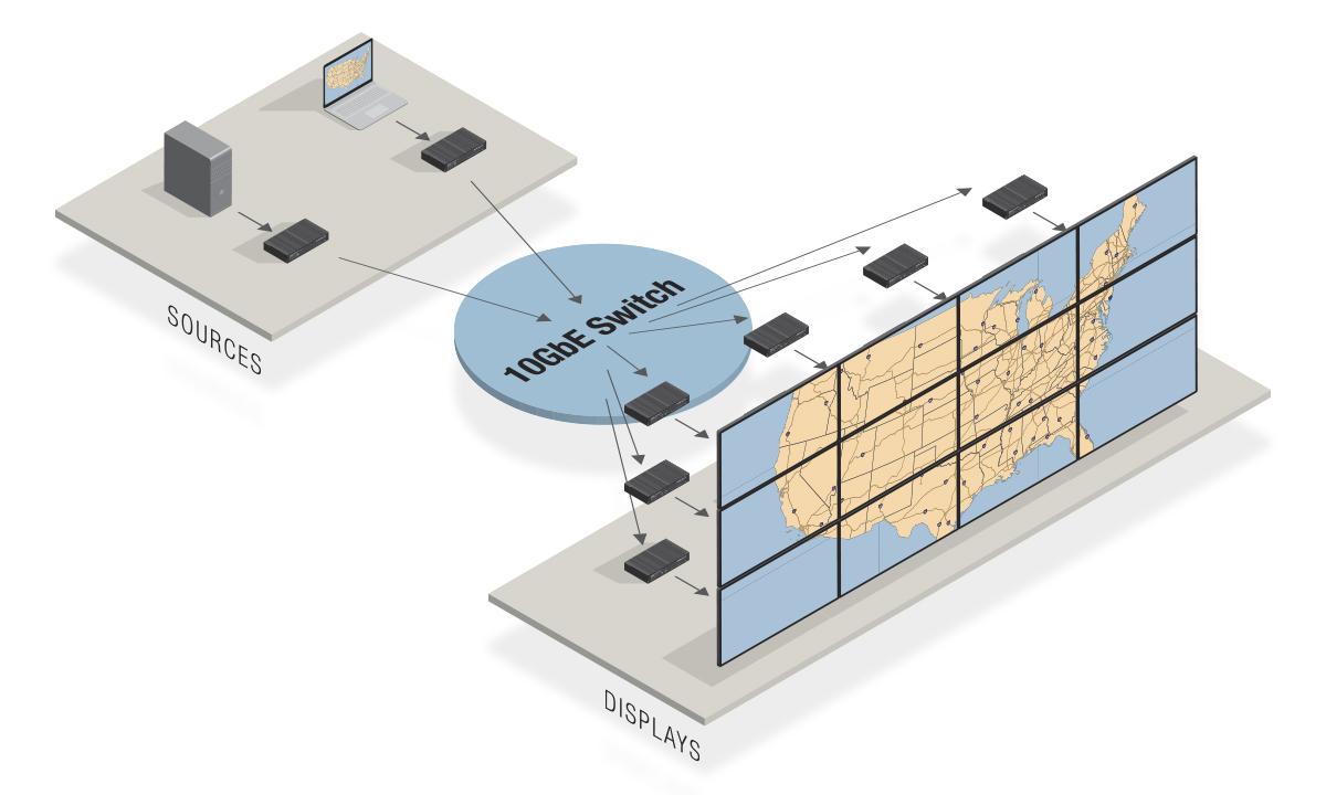 Video Wall Application Diagram