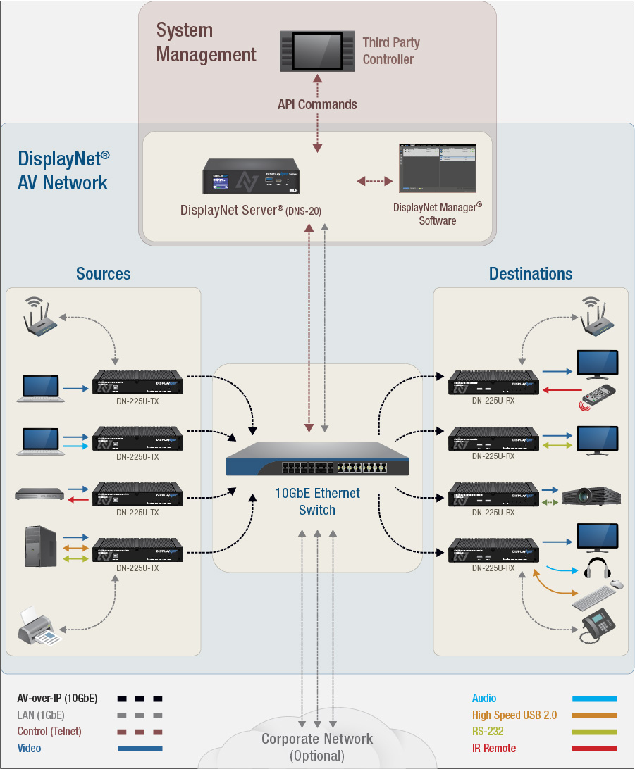 DisplayNet System Management Diagram