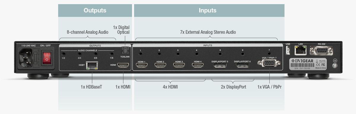 Wide Range of Inputs and Outputs