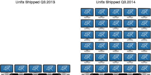4K TV Shipments Jump 500% Y/Y
